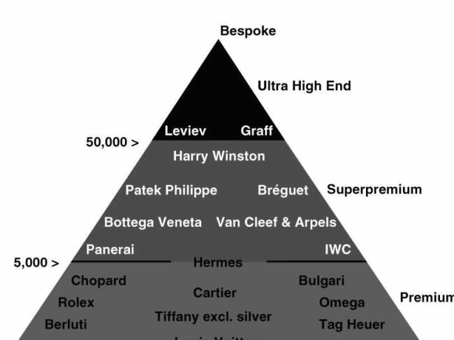 The pyramid of luxury brands and goods.